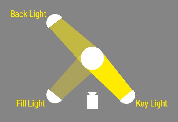 Drei Punkt Beleuchtung Video