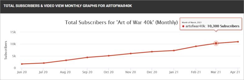 Wie lange dauert es, bis ich mit meinem YouTube Kanal erfolgreich bin?